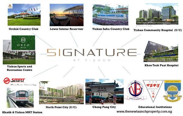 signature ec new launch ec